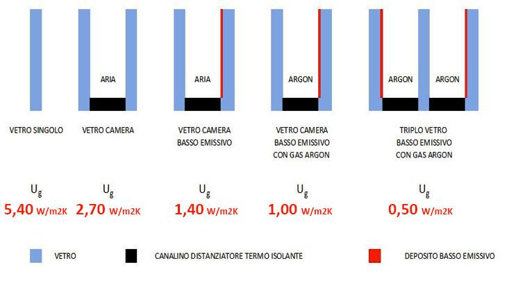 isolamento termico finestre valore